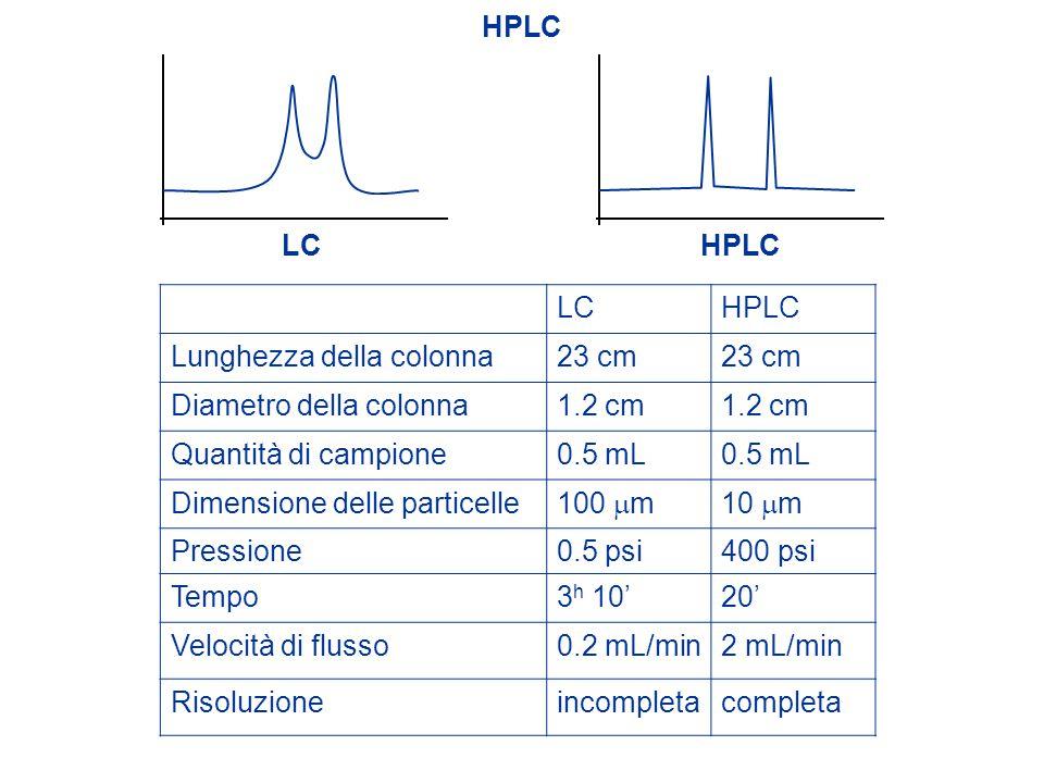 HPLC LCHPLC Lunghezza della colonna23 cm Diametro della colonna1.2 cm Quantità di campione0.5 mL Dimensione delle particelle 100  m10  m Pressione0.