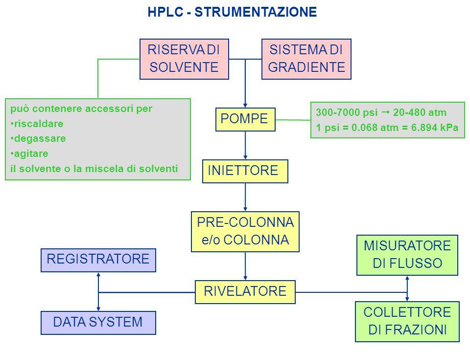 HPLC - STRUMENTAZIONE COLLETTORE DI FRAZIONI MISURATORE DI FLUSSO PRE-COLONNA e/o COLONNA INIETTORE POMPE RISERVA DI SOLVENTE SISTEMA DI GRADIENTE RIV