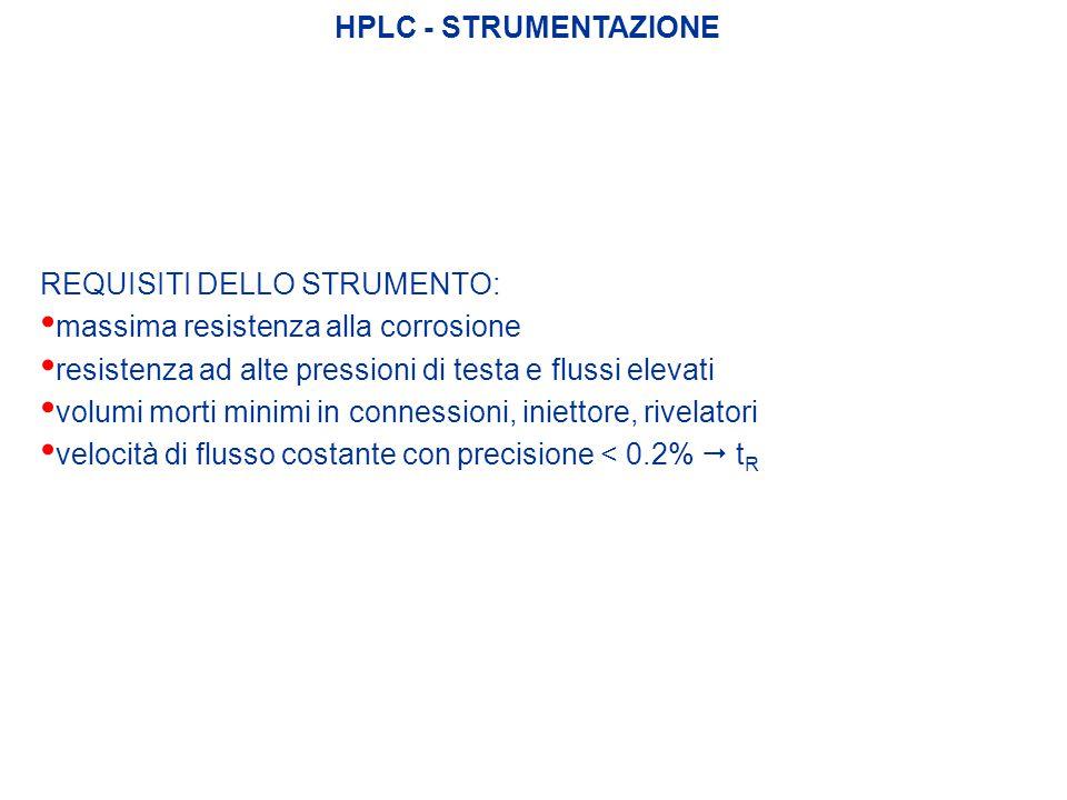 HPLC - STRUMENTAZIONE REQUISITI DELLO STRUMENTO: massima resistenza alla corrosione resistenza ad alte pressioni di testa e flussi elevati volumi mort