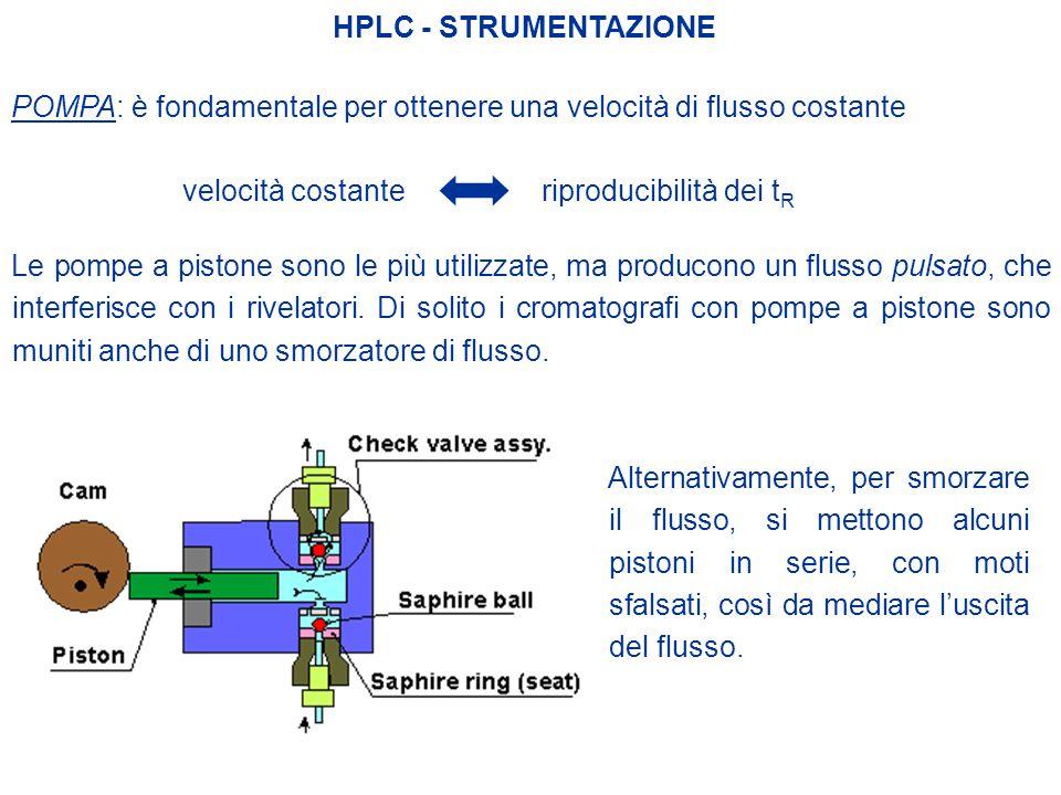 HPLC - STRUMENTAZIONE POMPA: è fondamentale per ottenere una velocità di flusso costante velocità costante riproducibilità dei t R Le pompe a pistone