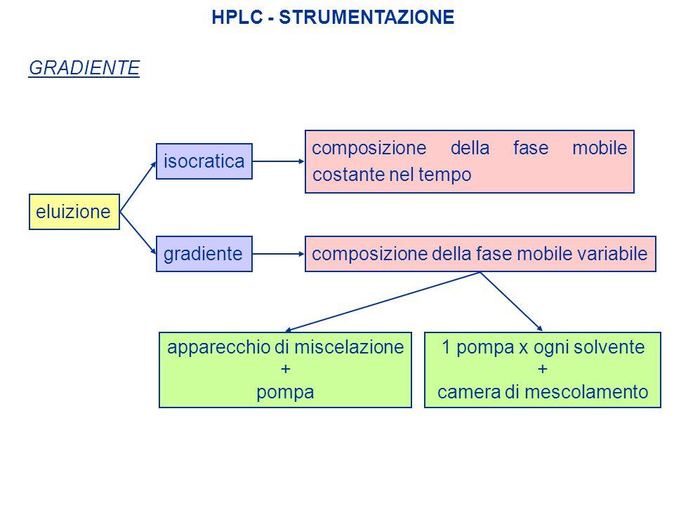HPLC - STRUMENTAZIONE GRADIENTE eluizione isocratica composizione della fase mobile costante nel tempo gradientecomposizione della fase mobile variabi