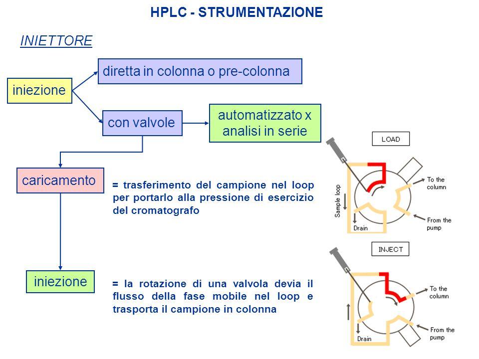 HPLC - STRUMENTAZIONE INIETTORE iniezione diretta in colonna o pre-colonna iniezione con valvole automatizzato x analisi in serie = trasferimento del