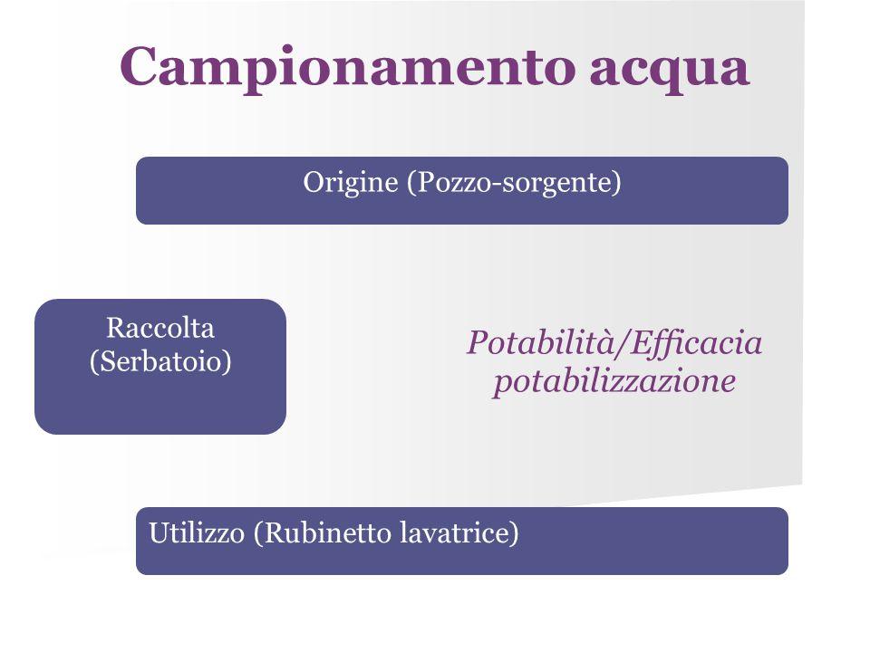 Campionamento acqua Potabilità/Efficacia potabilizzazione Raccolta (Serbatoio) Origine (Pozzo-sorgente) Utilizzo (Rubinetto lavatrice)