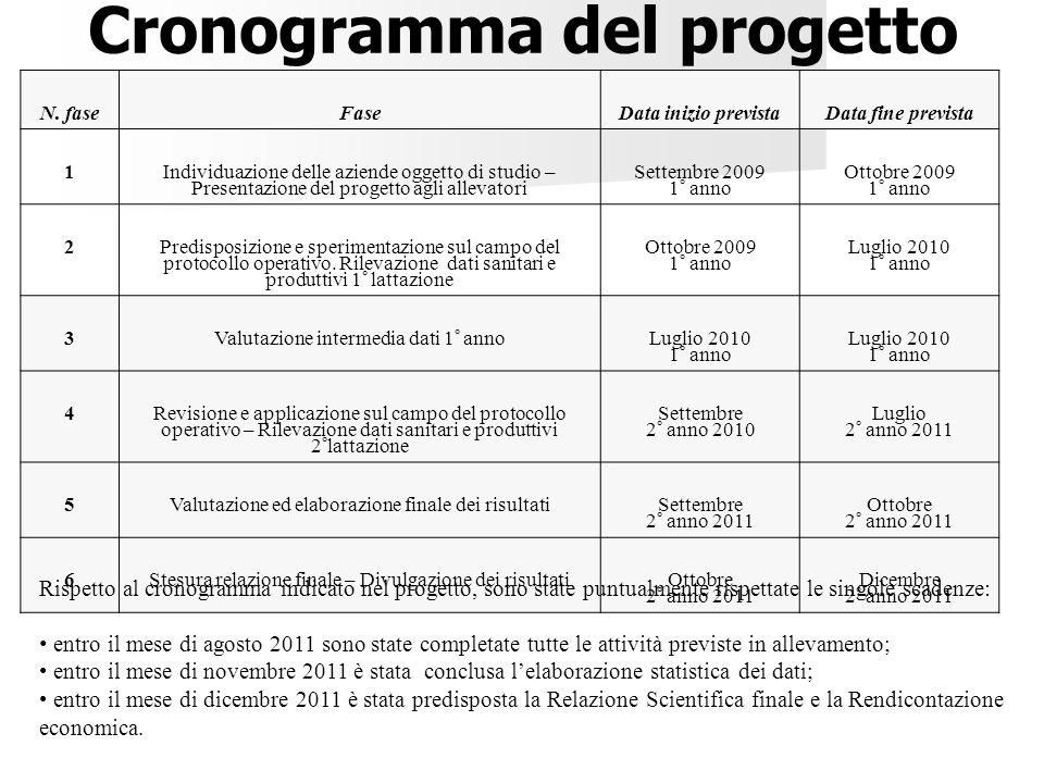 N. faseFaseData inizio previstaData fine prevista 1 Individuazione delle aziende oggetto di studio – Presentazione del progetto agli allevatori Settem