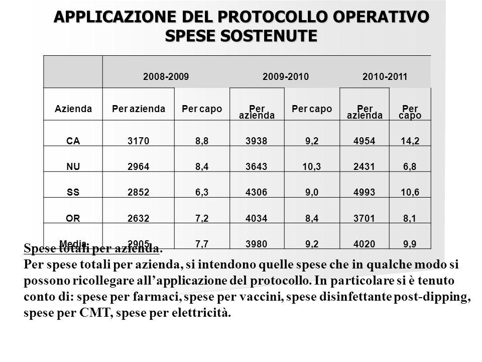 2008-2009 2009-2010 2010-2011 AziendaPer aziendaPer capo Per azienda Per capo Per azienda Per capo CA31708,839389,2495414,2 NU29648,4364310,324316,8 S