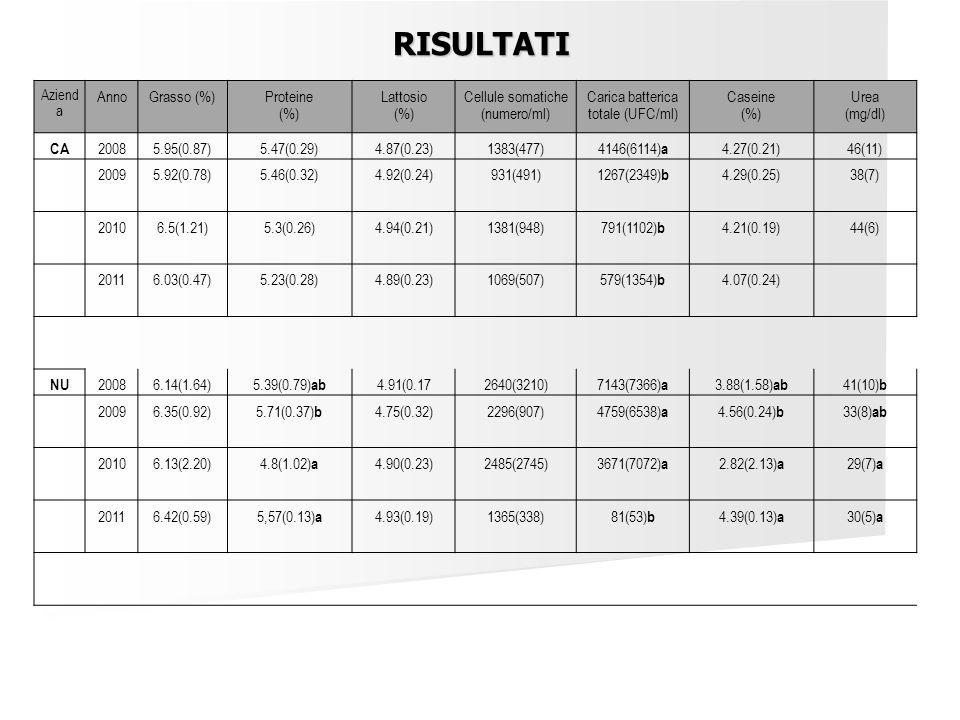 Aziend a AnnoGrasso (%)Proteine (%) Lattosio (%) Cellule somatiche (numero/ml) Carica batterica totale (UFC/ml) Caseine (%) Urea (mg/dl) CA 20085.95(0