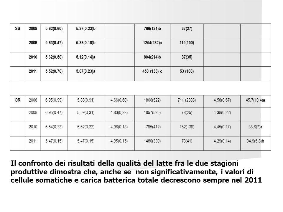 SS20085.62(0.60)5.37(0.23)b766(121)b37(27) 20095.63(0.47)5.38(0.18)b1254(282)a115(150) 20105.62(0.50)5.12(0.14)a804(214)b37(35) 20115.52(0.76)5.07(0.2