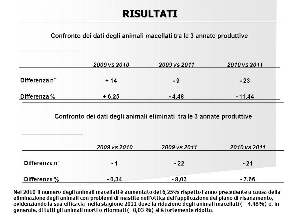 Confronto dei dati degli animali macellati tra le 3 annate produttive 2009 vs 20102009 vs 20112010 vs 2011 Differenza n° + 14- 9- 23 Differenza %+ 6,2