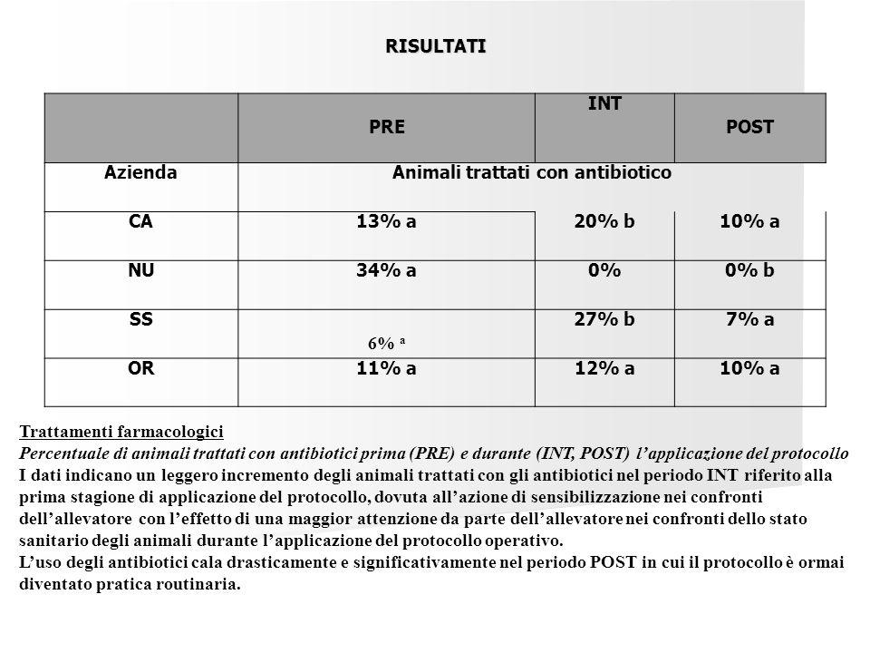 PRE INT POST AziendaAnimali trattati con antibiotico CA13% a20% b10% a NU34% a0%0% b SS 6% a 27% b7% a OR11% a12% a10% a Trattamenti farmacologici Per
