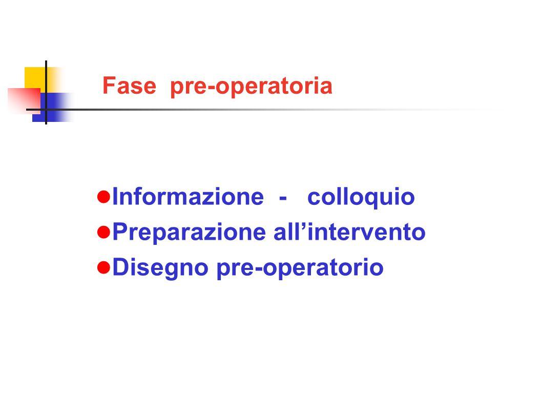 Fase pre-operatoria Informazione - colloquio Preparazione all'intervento Disegno pre-operatorio