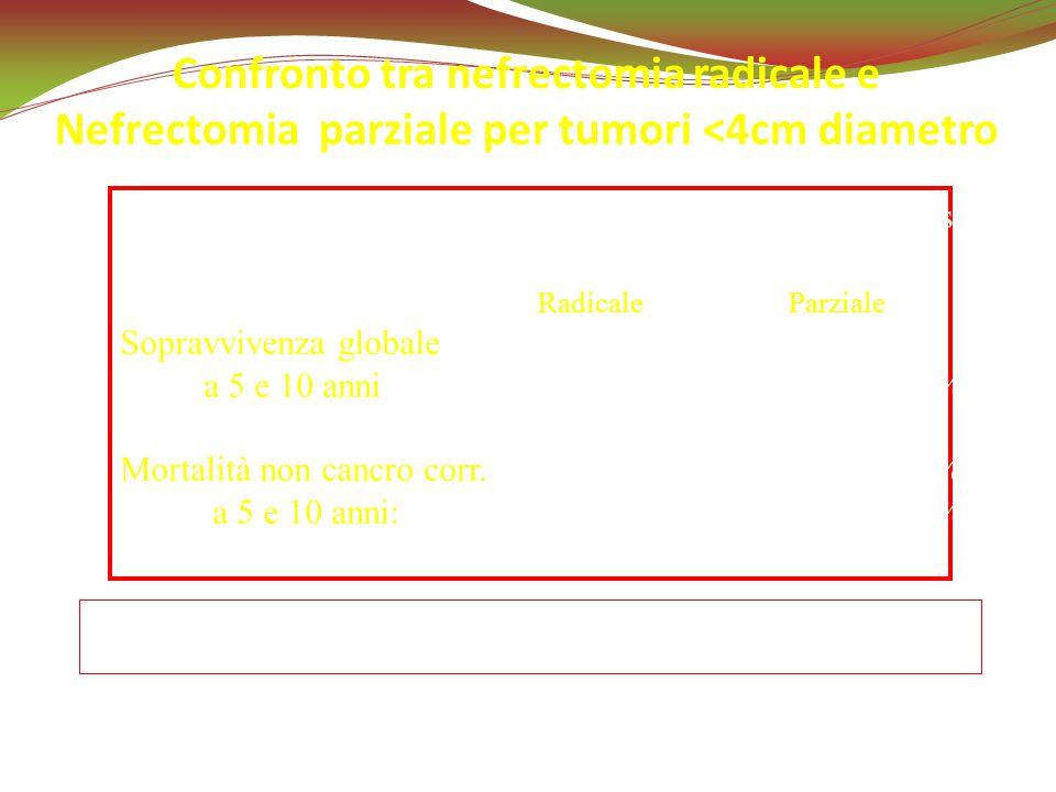 Zini L, Cancer 2009 Confronto tra nefrectomia radicale e Nefrectomia parziale per tumori <4cm diametro 5616 Nefrectomia radicaleFollow-up: 46 e 35 mes