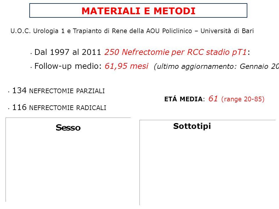 MATERIALI E METODI U.O.C. Urologia 1 e Trapianto di Rene della AOU Policlinico – Università di Bari Dal 1997 al 2011 250 Nefrectomie per RCC stadio pT