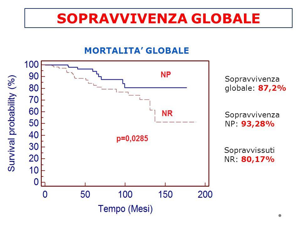 SOPRAVVIVENZA GLOBALE Sopravvivenza NP: 93,28% Sopravvissuti NR: 80,17% Sopravvivenza globale: 87,2% MORTALITA' GLOBALE