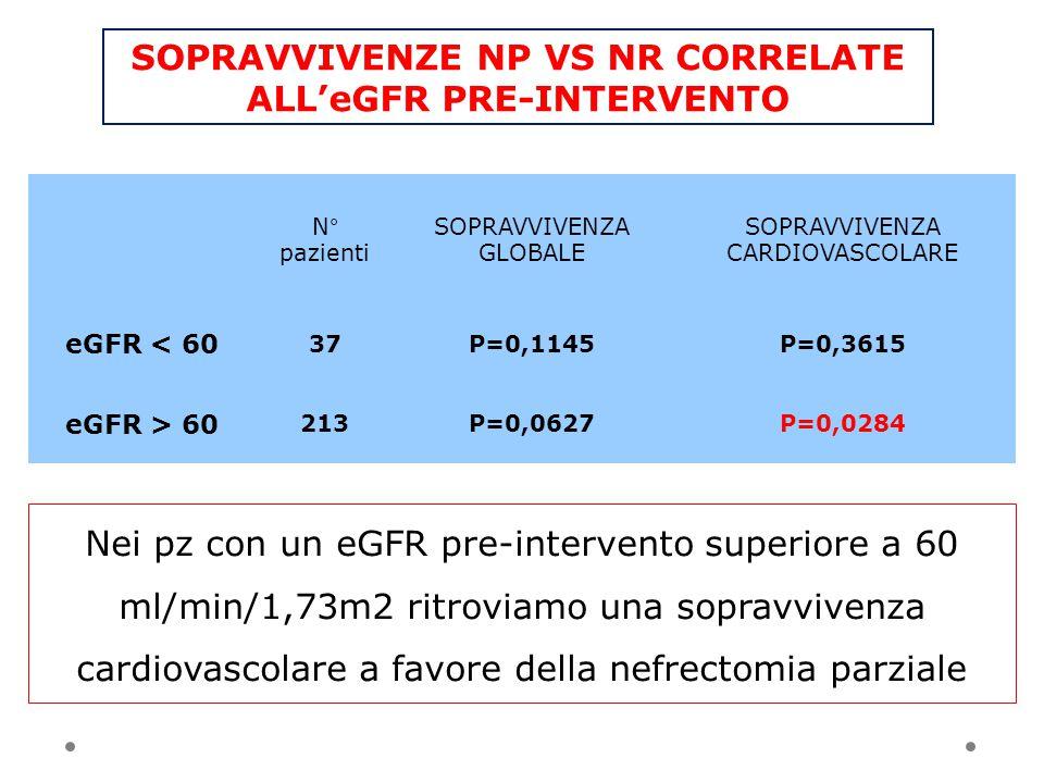SOPRAVVIVENZE NP VS NR CORRELATE ALL'eGFR PRE-INTERVENTO N° pazienti SOPRAVVIVENZA GLOBALE SOPRAVVIVENZA CARDIOVASCOLARE eGFR < 60 37P=0,1145P=0,3615