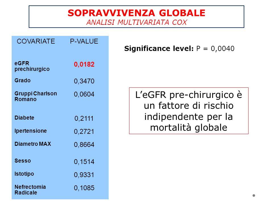 SOPRAVVIVENZA GLOBALE ANALISI MULTIVARIATA COX COVARIATEP-VALUE eGFR prechirurgico 0,0182 Grado 0,3470 Gruppi Charlson Romano 0,0604 Diabete 0,2111 Ip