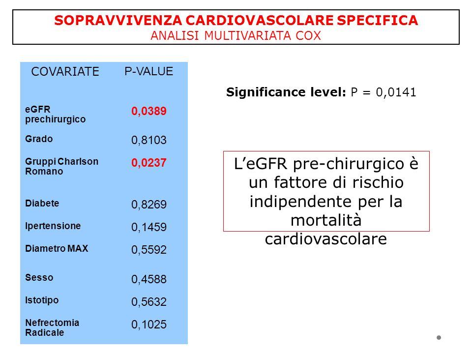 SOPRAVVIVENZA CARDIOVASCOLARE SPECIFICA ANALISI MULTIVARIATA COX COVARIATE P-VALUE eGFR prechirurgico 0,0389 Grado 0,8103 Gruppi Charlson Romano 0,023