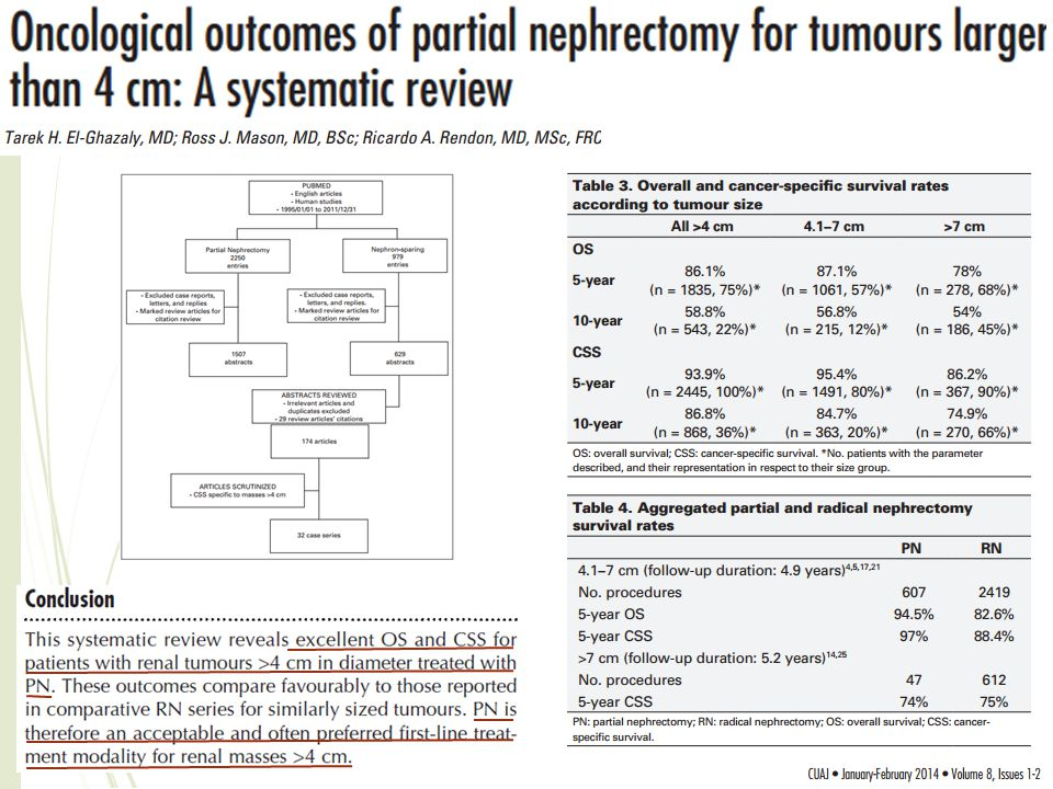 PARTIAL NEPHRECTOMY FACTORS INFLUENCING OUTCOME:  TUMOR SIZE  MULTIFOCALITY  STAGE  POSITION  MARGINS RISKS FACTORS FOR DISEASE RECURRENCE AFTER PARTIAL NEPHRECTOMY:  TUMOR SIZE GREATER THAN 4 CM (> 7 CM?)  FUHRMAN NUCLEAR GRADE  MULTIFOCALITY  SYMPTOMATIC PRESENTATION Nieder AM et al, 2003 SURGERY