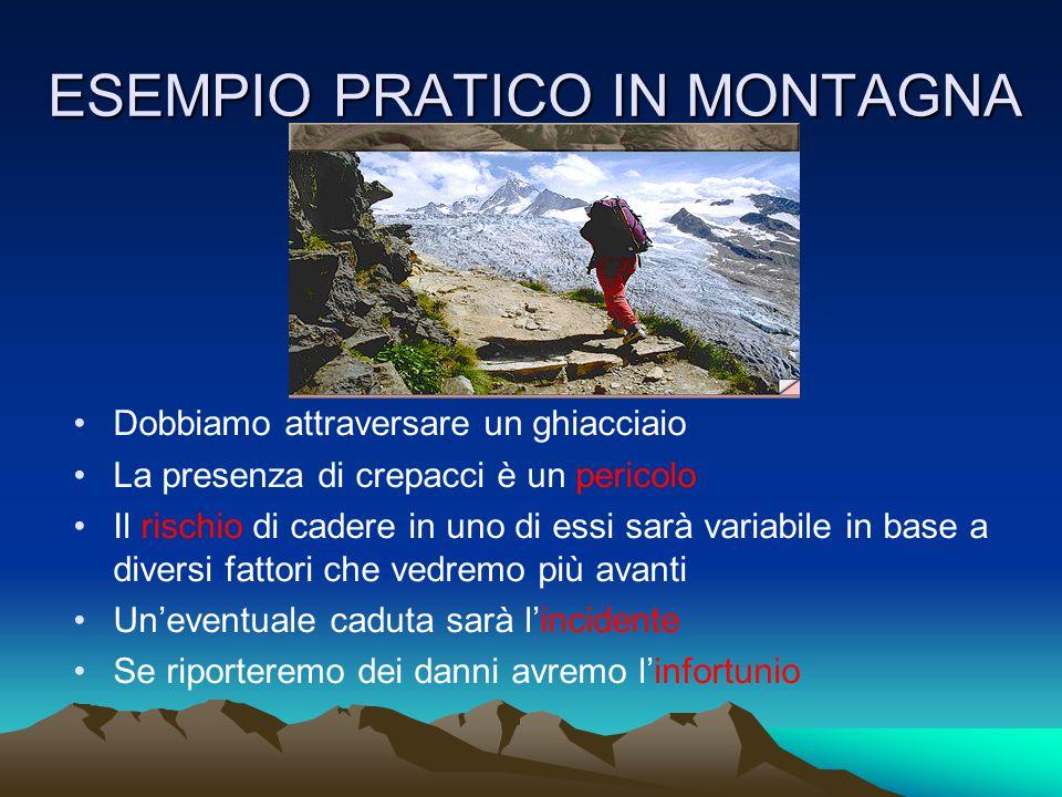 NEVE E VALANGHE In molti casi per l'alpinista il pericolo può essere sopra la sua testa (conche o pendii sommitali) Studiare a casa la via scelta.
