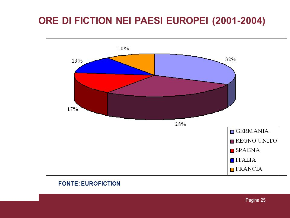 Pagina 25 ORE DI FICTION NEI PAESI EUROPEI (2001-2004) FONTE: EUROFICTION