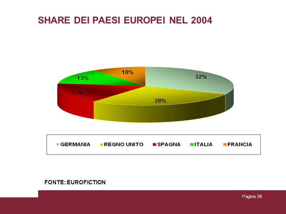 Pagina 26 SHARE DEI PAESI EUROPEI NEL 2004 FONTE: EUROFICTION