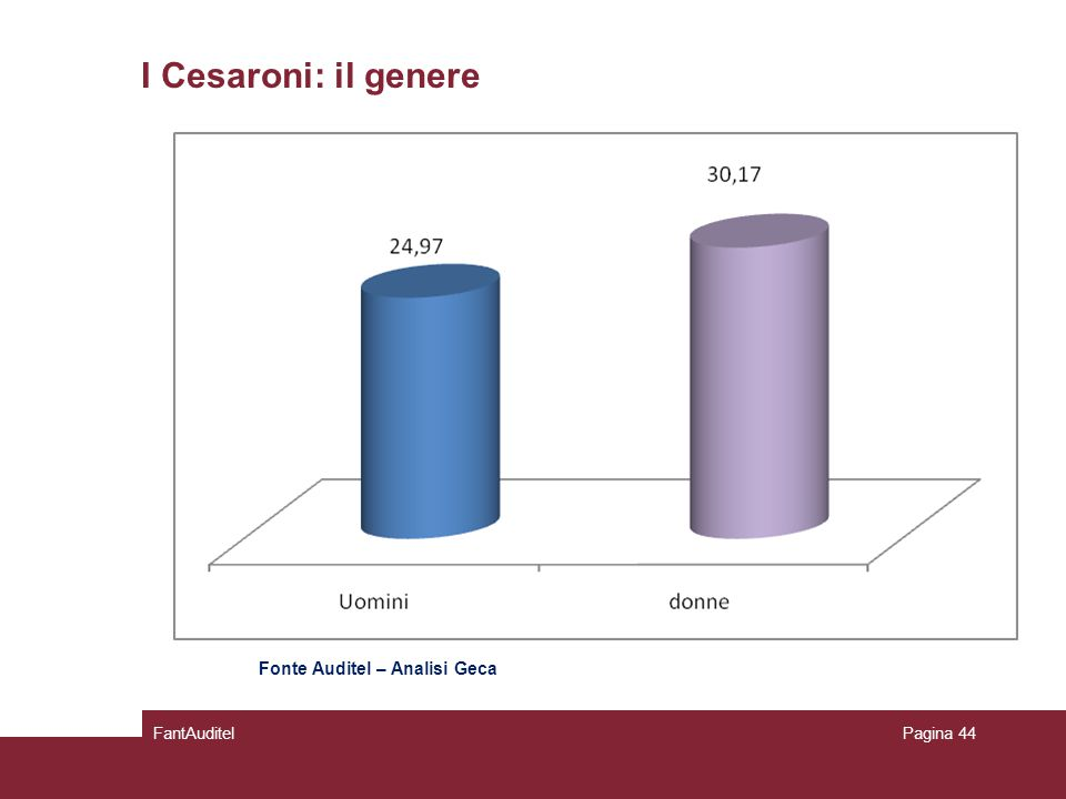 I Cesaroni: il genere FantAuditelPagina 44 Fonte Auditel – Analisi Geca