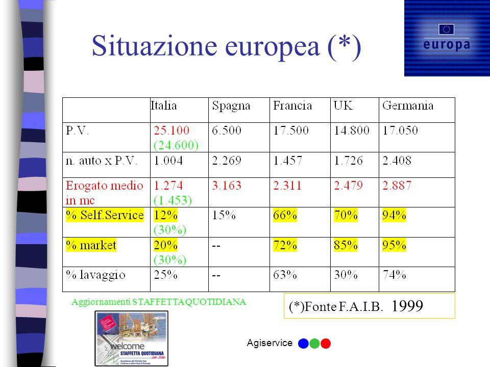 Agiservice Situazione europea (*) (*)Fonte F.A.I.B. 1999 Aggiornamenti STAFFETTA QUOTIDIANA