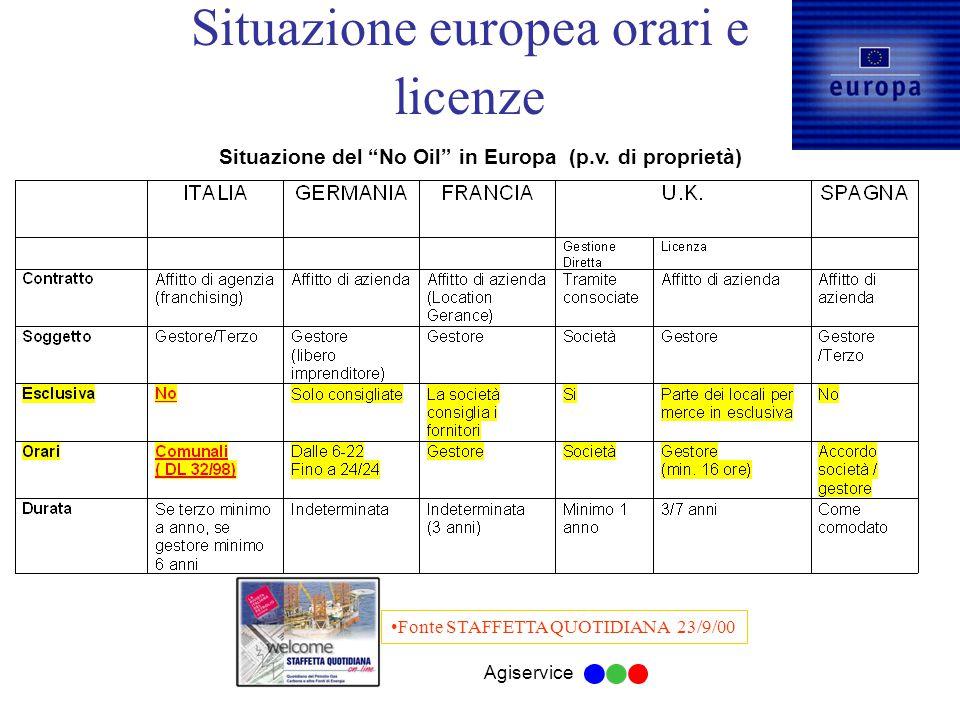 Agiservice Situazione europea orari e licenze Fonte STAFFETTA QUOTIDIANA 23/9/00 Situazione del No Oil in Europa (p.v.