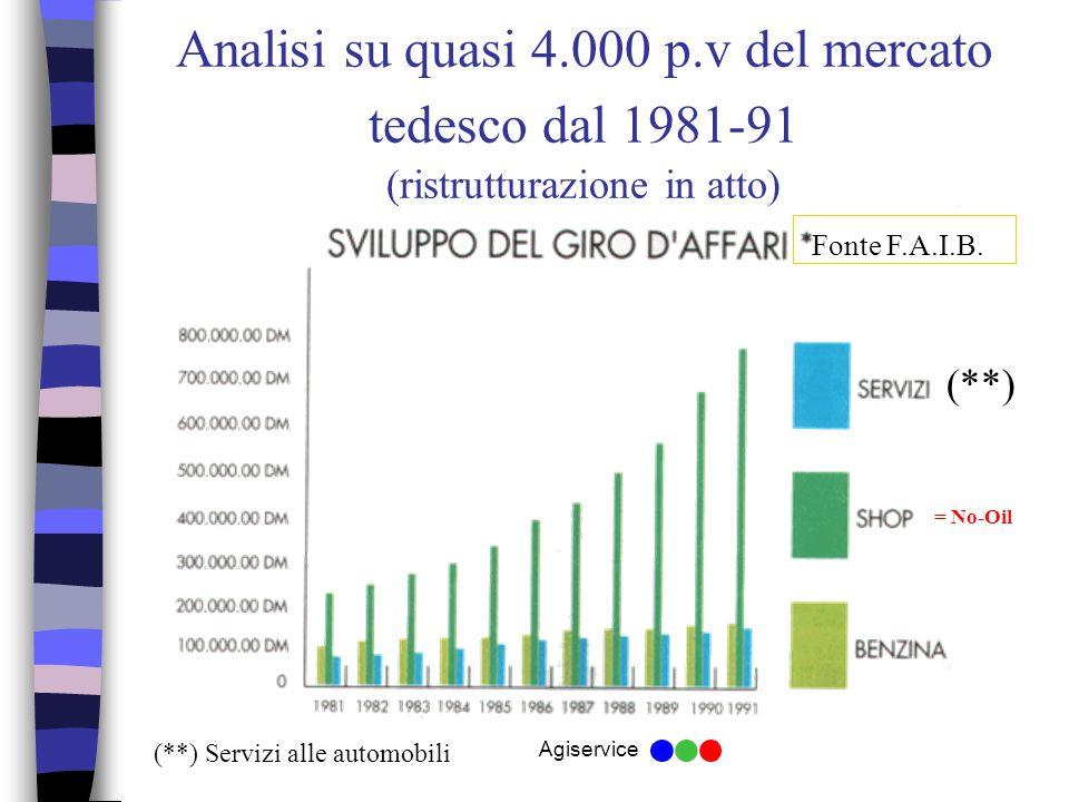 Agiservice Analisi su quasi 4.000 p.v del mercato tedesco dal 1981-91 (ristrutturazione in atto) Fonte F.A.I.B.
