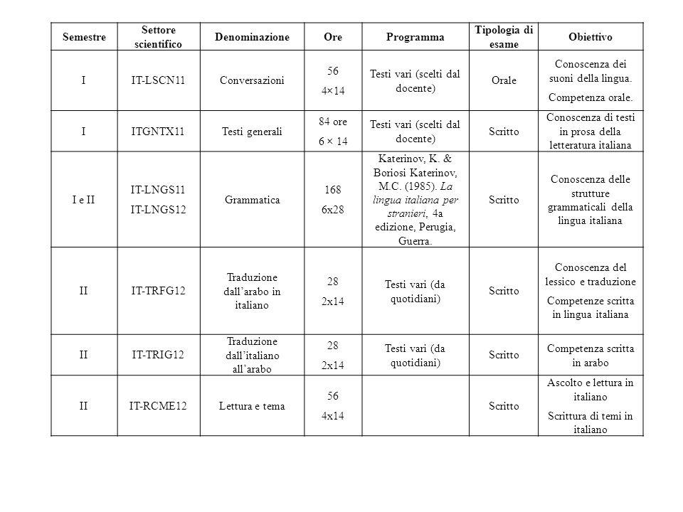 Semestre Settore scientifico DenominazioneOreProgramma Tipologia di esame Obiettivo IIT-LSCN11Conversazioni 56 4×14 Testi vari (scelti dal docente) Orale Conoscenza dei suoni della lingua.