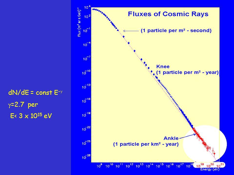 Spettro energetico dei cosmici primari dN/dE = const E -   =2.7 per E< 3 x 10 15 eV