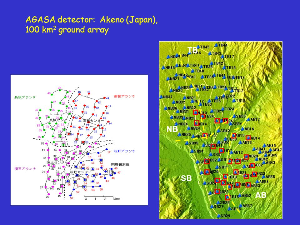 AGASA detector: Akeno (Japan), 100 km 2 ground array SB NB AB TB