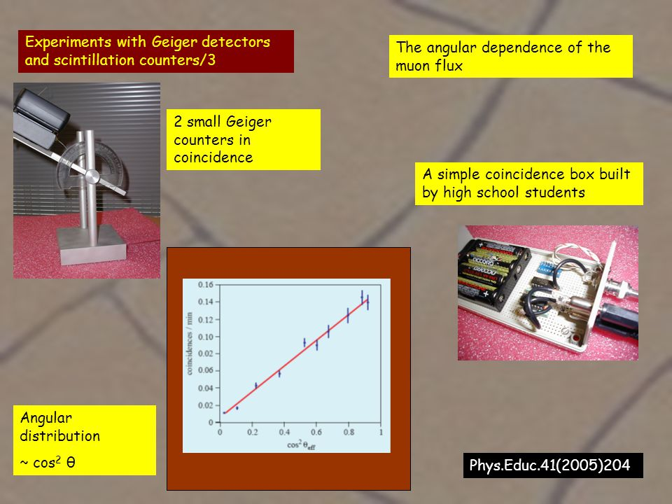 Experiments with Geiger detectors and scintillation counters/3 The angular dependence of the muon flux 2 small Geiger counters in coincidence A simple coincidence box built by high school students Angular distribution ~ cos 2 θ Phys.Educ.41(2005)204