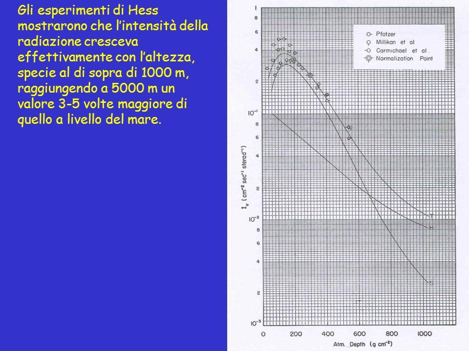 Gli esperimenti di Hess mostrarono che l'intensità della radiazione cresceva effettivamente con l'altezza, specie al di sopra di 1000 m, raggiungendo