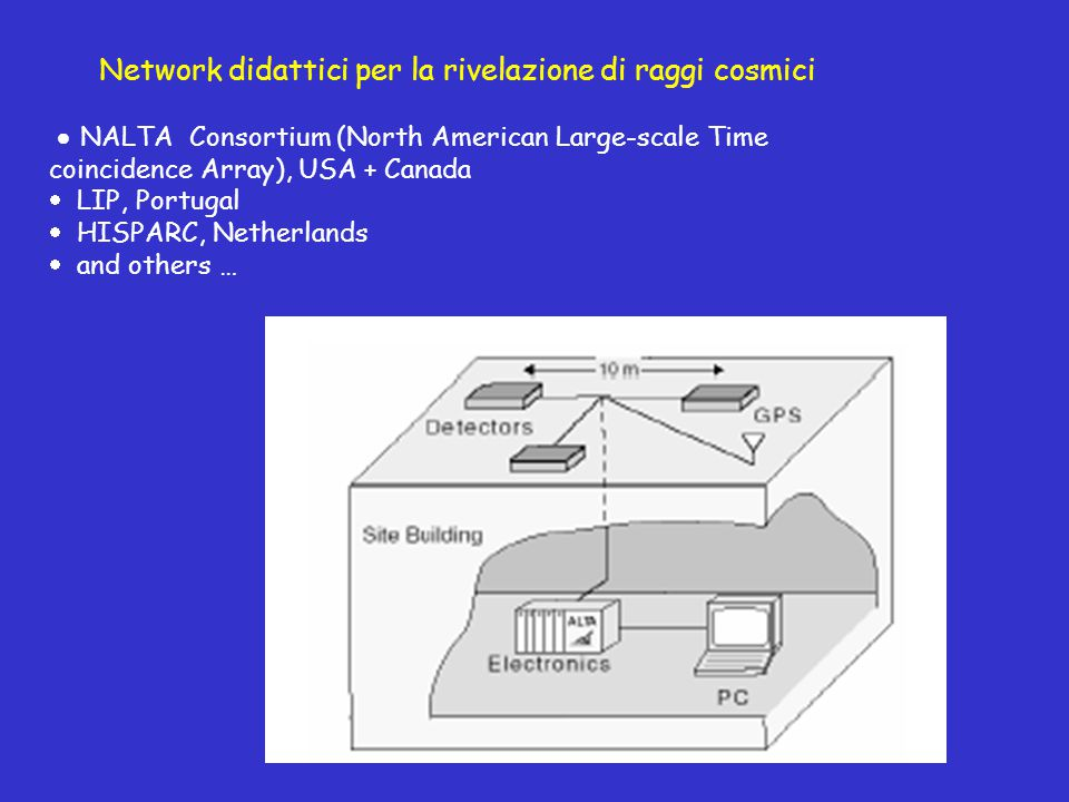  NALTA Consortium (North American Large-scale Time coincidence Array), USA + Canada  LIP, Portugal  HISPARC, Netherlands  and others … Network didattici per la rivelazione di raggi cosmici
