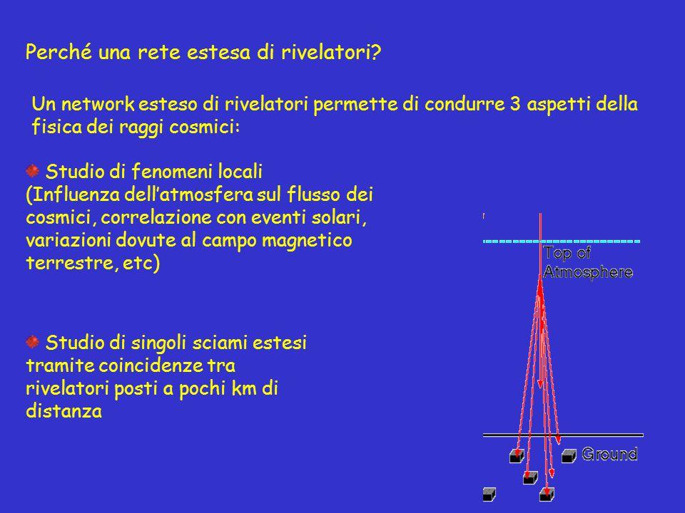 Perché una rete estesa di rivelatori? Studio di fenomeni locali (Influenza dell'atmosfera sul flusso dei cosmici, correlazione con eventi solari, vari