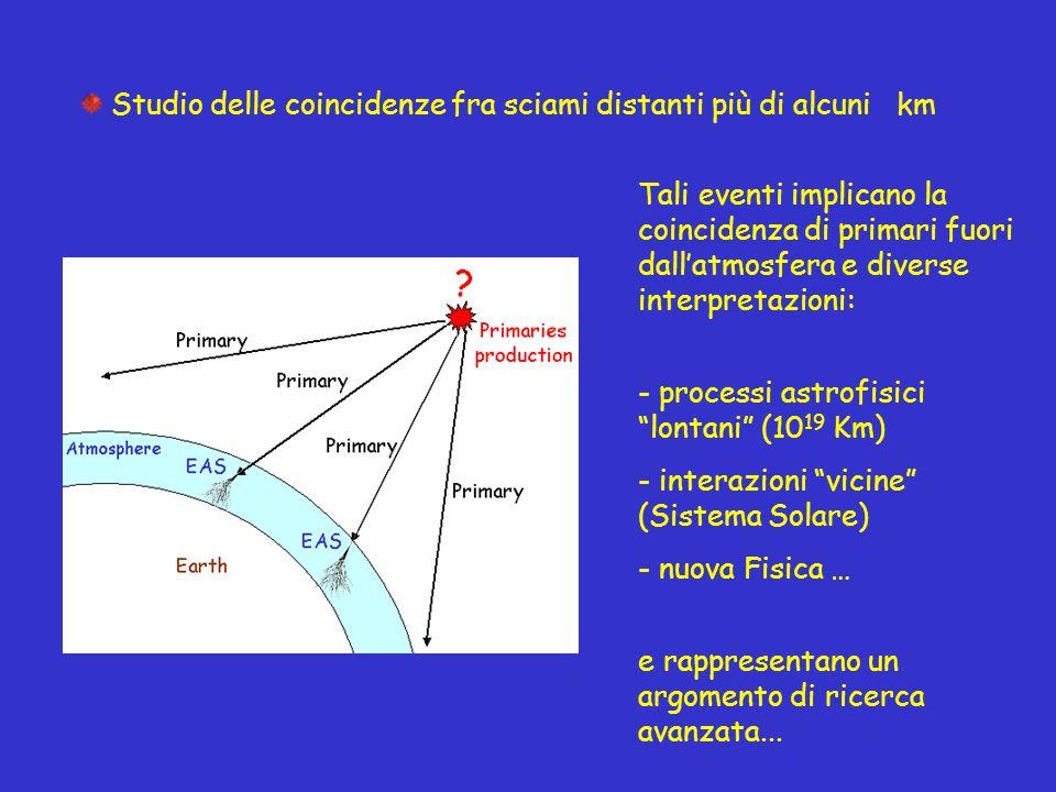 Studio delle coincidenze fra sciami distanti più di alcuni km Tali eventi implicano la coincidenza di primari fuori dall'atmosfera e diverse interpret