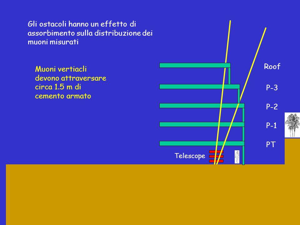 Gli ostacoli hanno un effetto di assorbimento sulla distribuzione dei muoni misurati PT P-1 P-2 P-3 Roof Telescope Muoni vertiacli devono attraversare