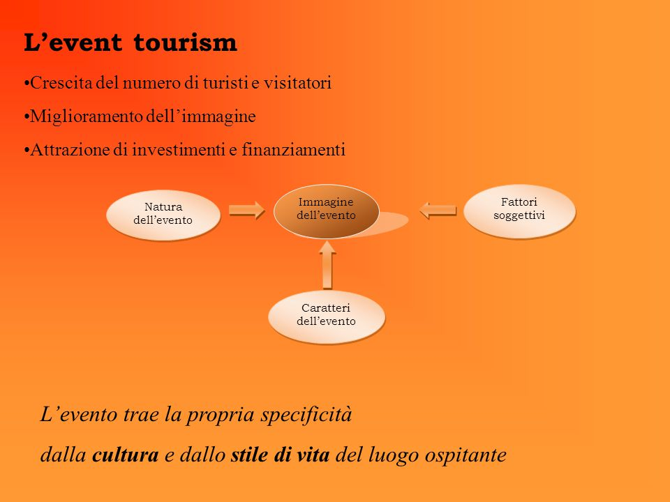 L'event tourism Crescita del numero di turisti e visitatori Miglioramento dell'immagine Attrazione di investimenti e finanziamenti Natura dell'evento Immagine dell'evento Fattori soggettivi Caratteri dell'evento L'evento trae la propria specificità dalla cultura e dallo stile di vita del luogo ospitante