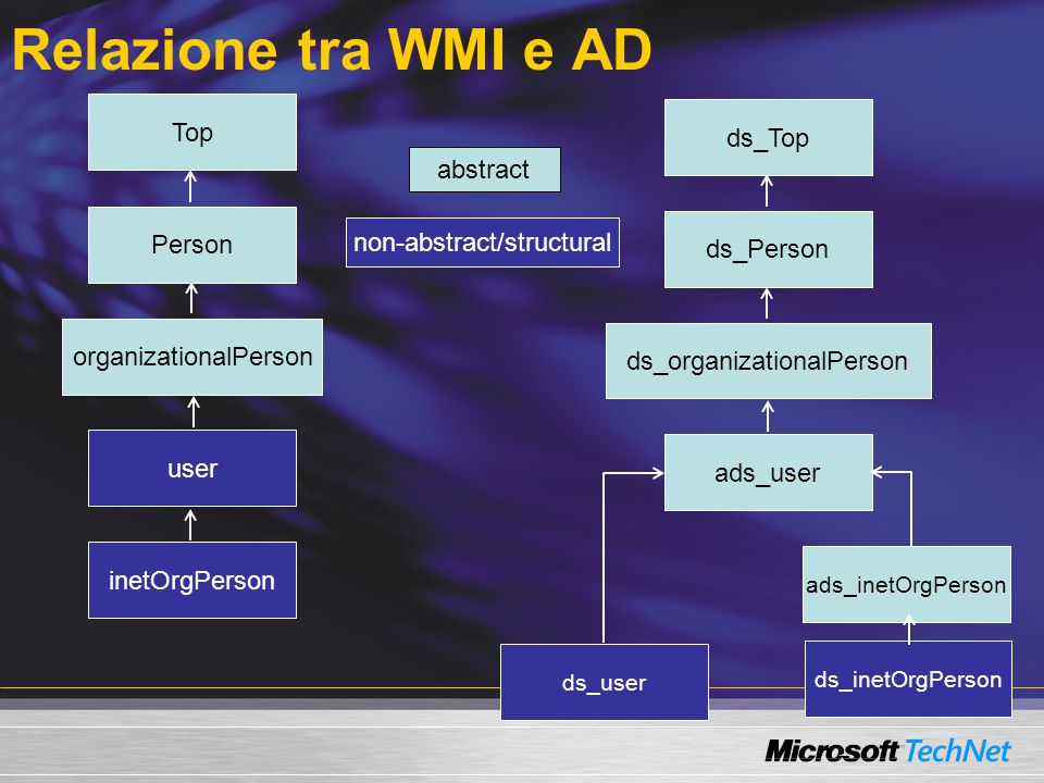 Relazione tra WMI e AD Top Person organizationalPerson user inetOrgPerson ds_Top ds_Person ds_organizationalPerson ads_user ads_inetOrgPerson ds_inetO