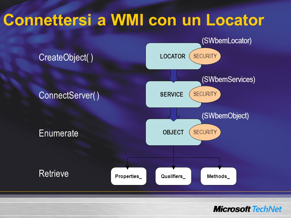 Properties_Methods_Qualifiers_ Connettersi a WMI con un Locator SERVICE OBJECT (SWbemLocator) (SWbemServices) LOCATOR CreateObject( ) ConnectServer( )