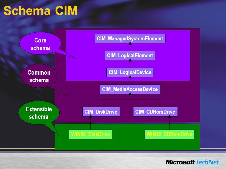 Schema CIM CIM_ManagedSystemElement CIM_LogicalElement CIM_LogicalDevice CIM_MediaAccessDevice CIM_CDRomDriveCIM_DiskDrive WIN32_DiskDriveWIN32_CDRomDrive Core schema Common schema Extensible schema