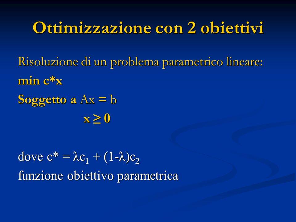 Ottimizzazione con 2 obiettivi Risoluzione di un problema parametrico lineare: min c*x Soggetto a Ax = b x ≥ 0 x ≥ 0 dove c* = λc 1 + (1-λ)c 2 funzione obiettivo parametrica