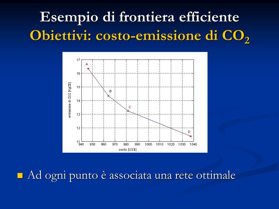 Esempio di frontiera efficiente Obiettivi: costo-emissione di CO 2 Ad ogni punto è associata una rete ottimale Ad ogni punto è associata una rete ottimale