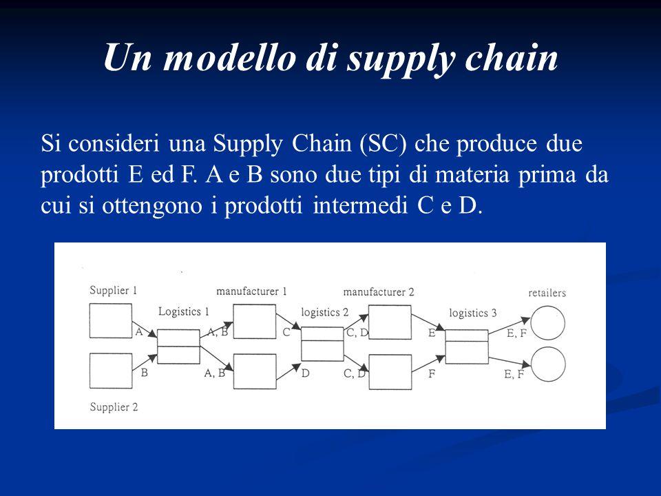 Un modello di supply chain Si consideri una Supply Chain (SC) che produce due prodotti E ed F. A e B sono due tipi di materia prima da cui si ottengon