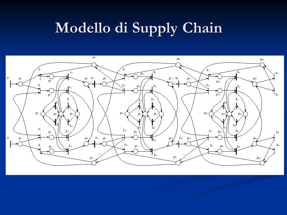 Modello di Supply Chain