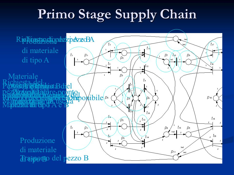 Primo Stage Supply Chain Produzione di materiale di tipo A Produzione di materiale di tipo B Richiesta di di materiale di tipo A e B Materiale pronto