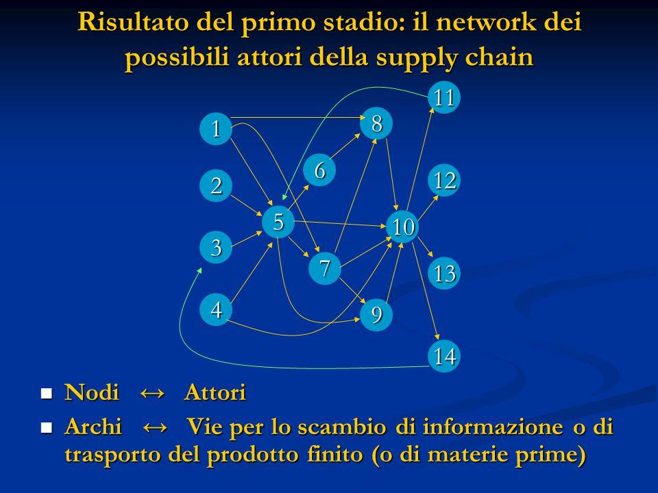 Risultato del primo stadio: il network dei possibili attori della supply chain Nodi ↔ Attori Archi ↔ Vie per lo scambio di informazione o di trasporto del prodotto finito (o di materie prime) 1 3 4 7 2 6 5 12 14 9 11 13 10 8
