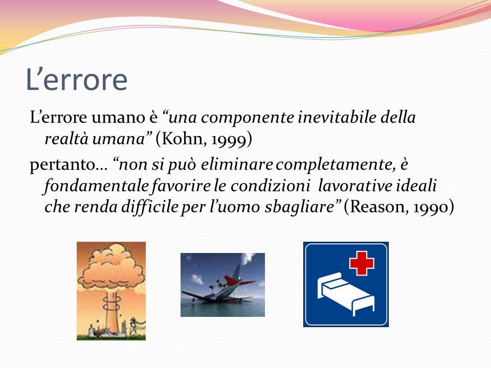 L'errore Errore conclamato  danno per paziente, il professionista e l'organizzazione Quasi errori (Near miss events)