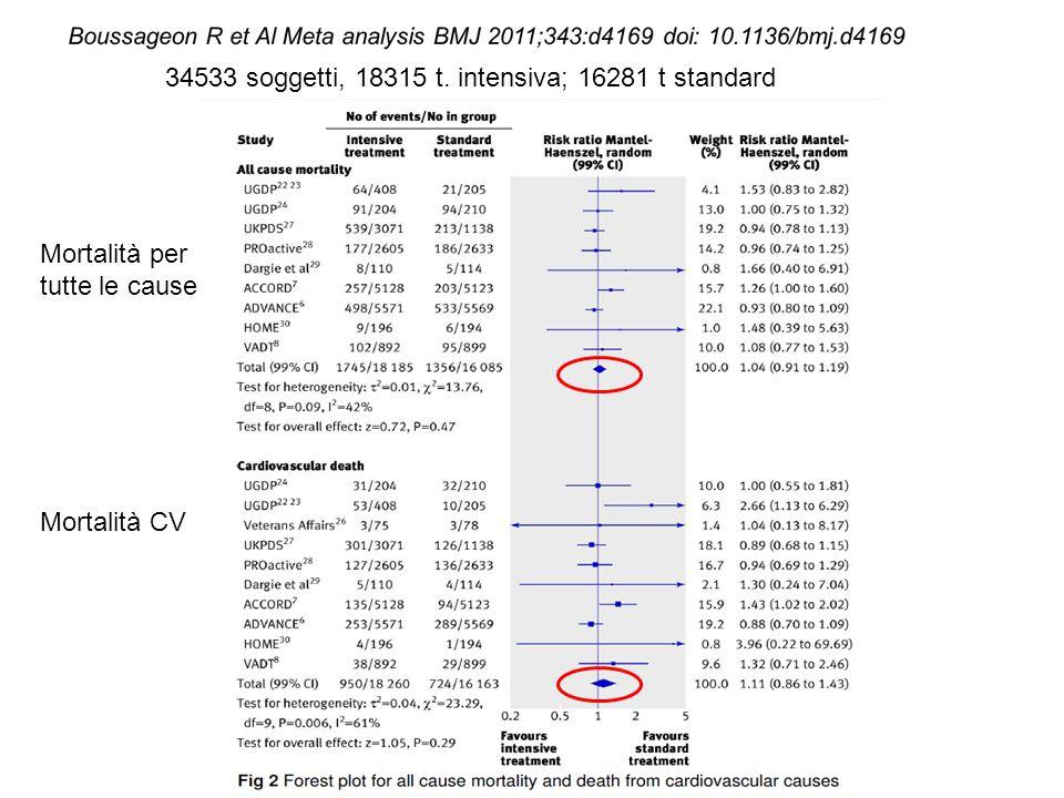 34533 soggetti, 18315 t. intensiva; 16281 t standard Mortalità per tutte le cause Mortalità CV