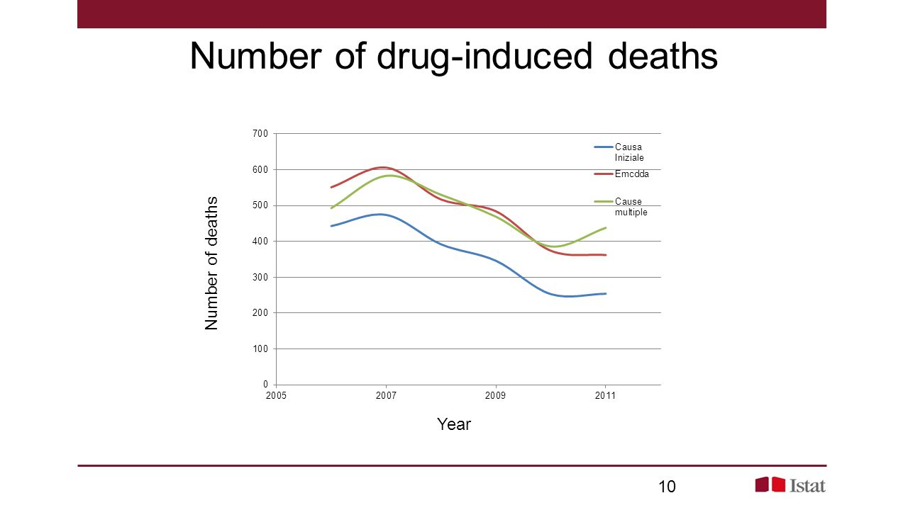 Number of drug-induced deaths Year Number of deaths 10